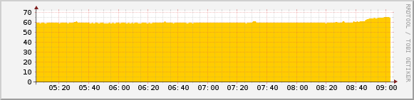 A temperature graph from my Raspberry Pi