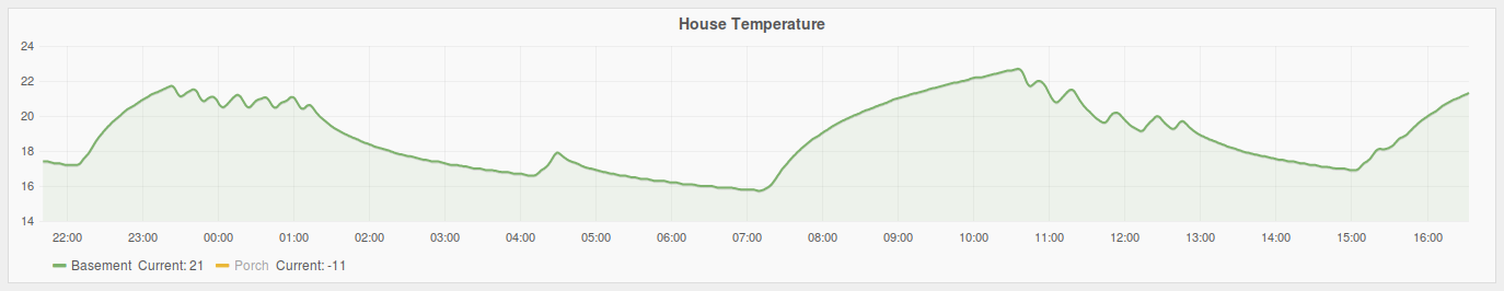 House Temperature